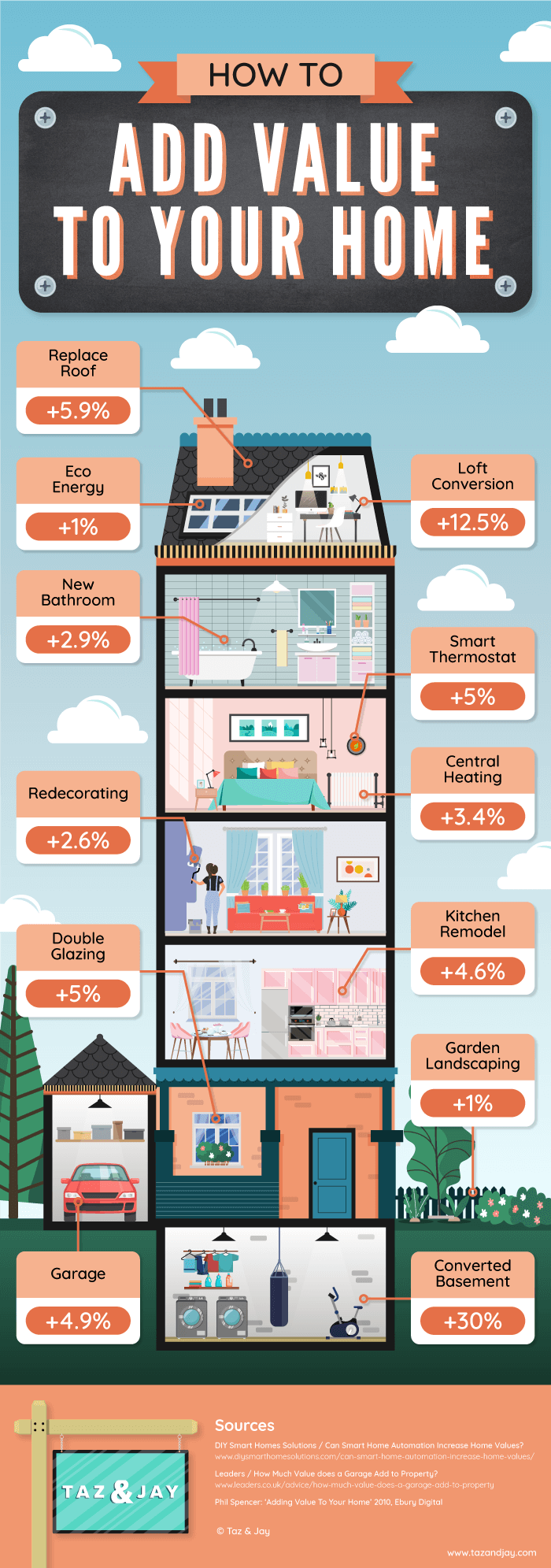 how to add value to your home taz and jay infographic